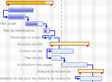 Diagramme de gantt suivez le guide de la planification projet dpendances entre phases et jalons ccuart Gallery