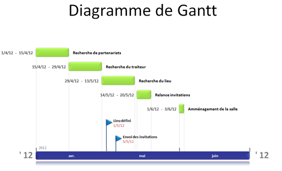 Résultat Office Timeline